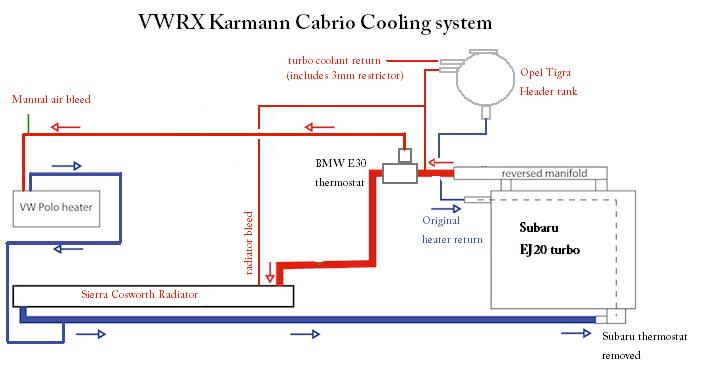 Luxury Subaru Cooling System Diagram